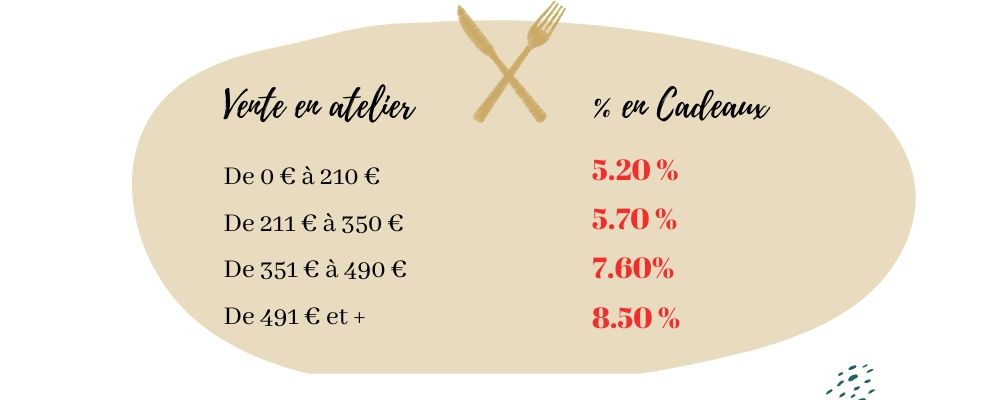 tableau page atelier culinaire 11